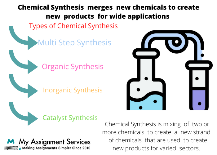 Chemical Synthesis assignment help