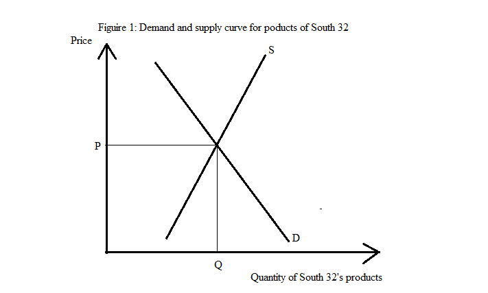 image showing the Demand and supply curve for products of South 32