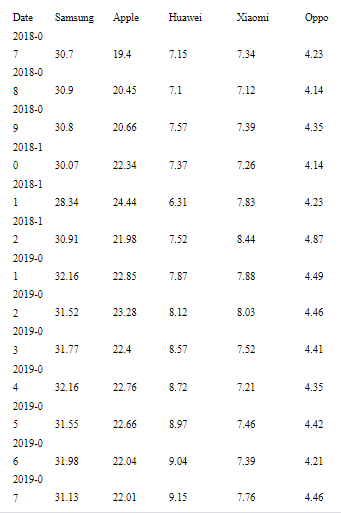 table showing Statistics of market share worldwide