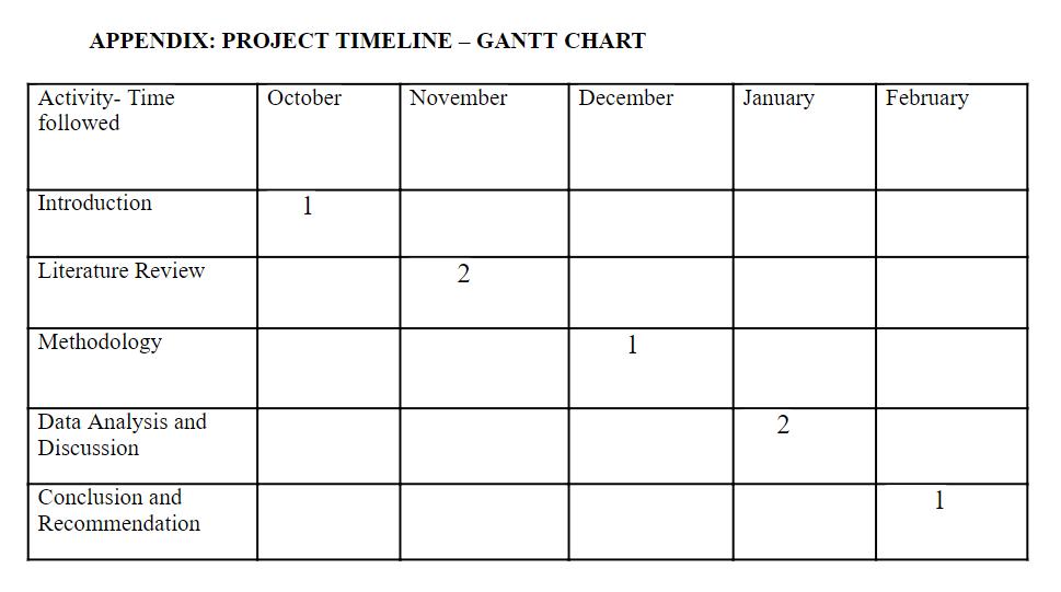 image of a Ghantt Chart