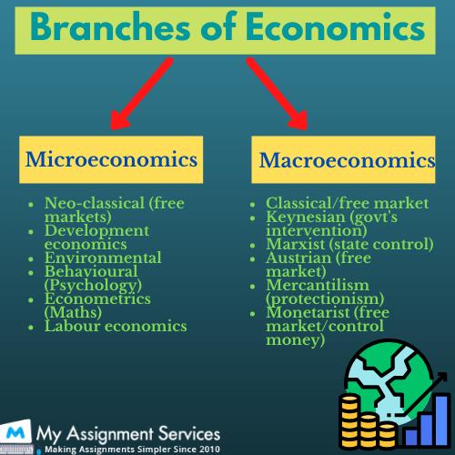 branches of economics