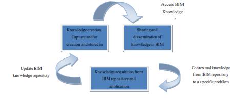 BIM Knowledge Cycle