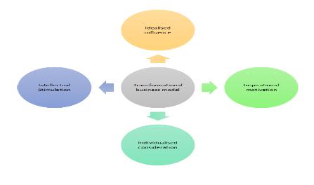 Representation of Qualities of Transformational leadership