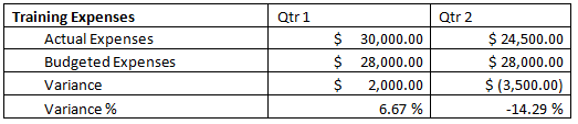 tabular form of the budget and variance analysis