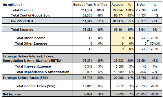 tabular form of The classic: budget to actual variance