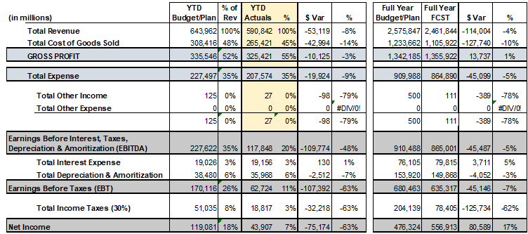 Tabular form of Year-to-date (YTD) and forecast
