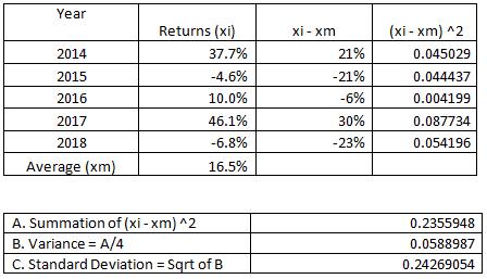 Tablular representation of Returns for Stark's stock