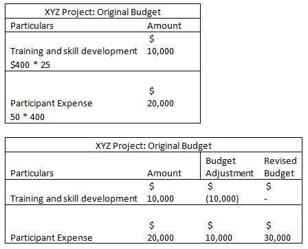 Tabular form of XYZ Project Original Budget