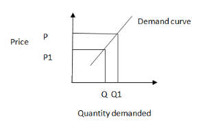 Graph of increase in price quantity demanded for goods increases