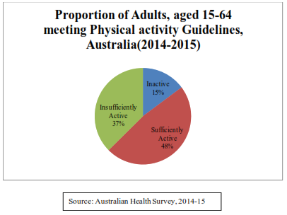 Pie chart showing Proportion of Adults, aged 15-64  meeting Physical activity Guidelines