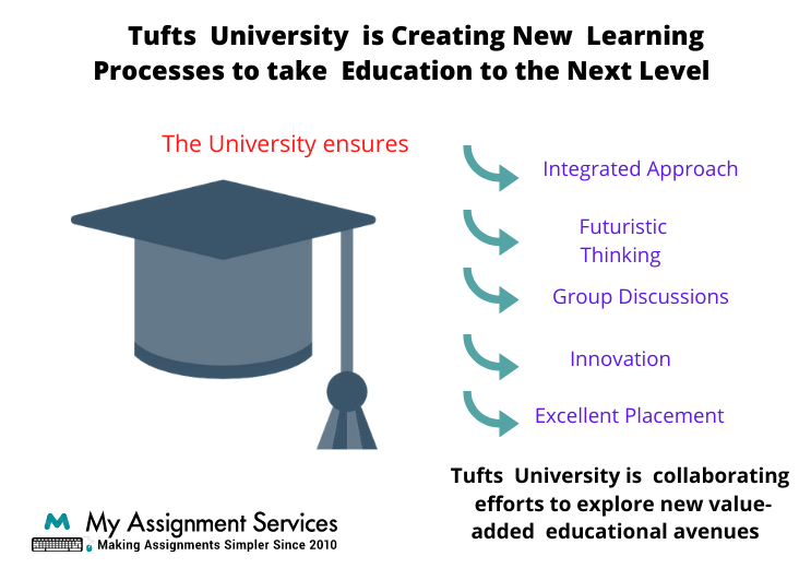 Tufts University Learning Processes