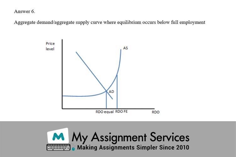 aggregate demand - business economics