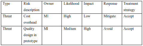 this is a table for risk determination and prioritization for action