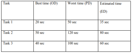 table represents the average between best time and worst time