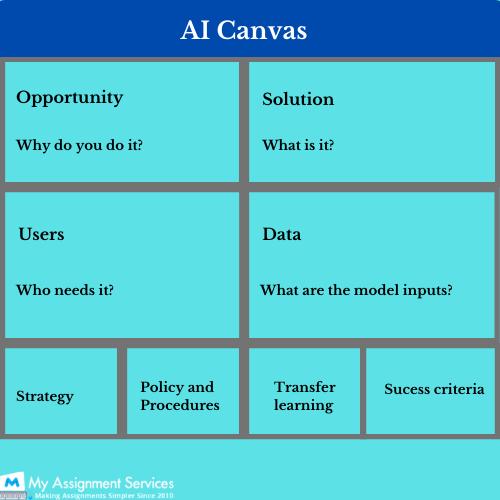 AI canvas