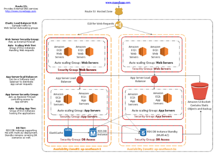 Flow Chart of AWS Architecture Solution for Start-UP