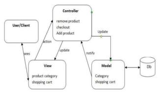Flow chart of MVC Diagram of Online Shop