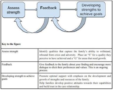 Representation of three-step strength-based model