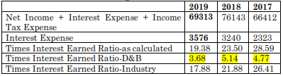 calculation of the times interest earned ratio