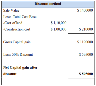 table shows Alex's Net Capital Gain as Per the Discount Method