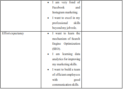 table shows Constructs and Indicators of The Study