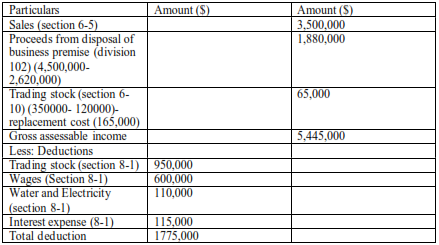 table shows Calculation of Assessable Income Of BFF