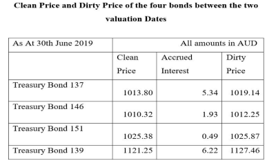 Table shows Clean price and dirty price of 4 bonds