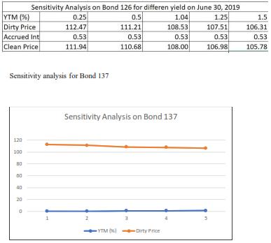Table shows Sensitivity analysis for Bond 126 & 137