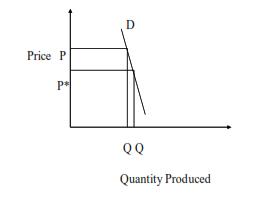 graph shows price vs quantity produced