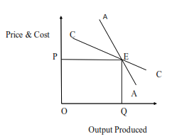 graph shows Price &cost vs Output Produced