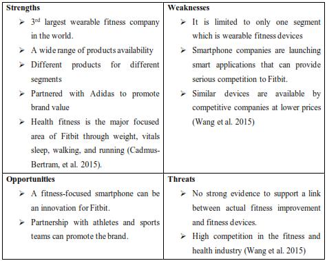 table shows SWOT analysis