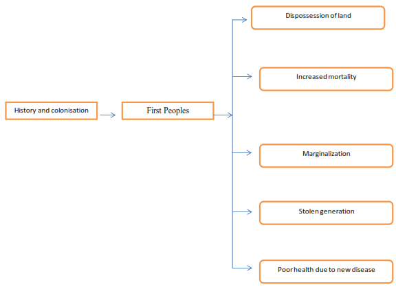 image shows flow chart of concept map