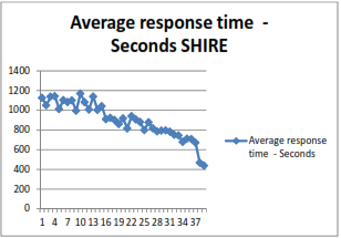 graph shows Average response time (seconds) for City and Shire areas
