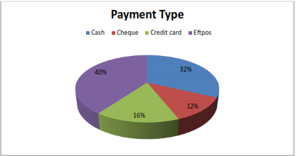 bar graph shows payment type