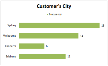 graph shows customer's city