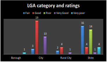 graph shows  LGA category and customer ratings