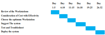 table shows The project schedule in the form of Gantt Chart