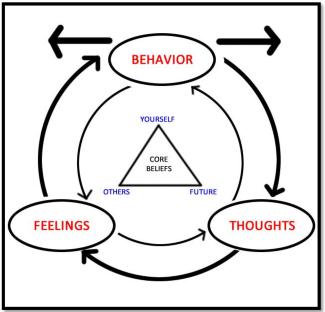 diagram illustrates Cognitive Behavioural Theory