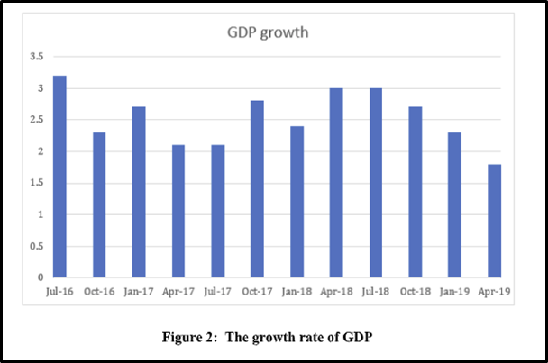 ECON910 GDP growth