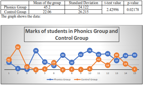 table shows Marks of students in Phonics Group and Control Group