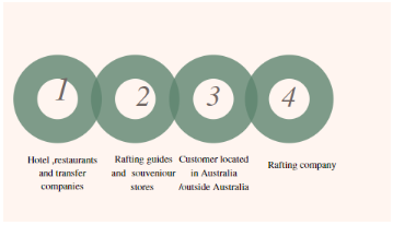 figure shows Distribution of services in Australia