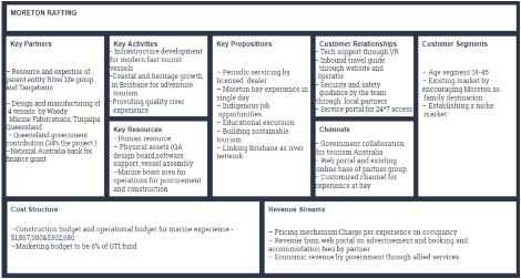 figure shows Business model canvas