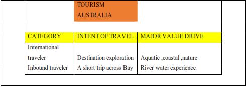 table shows Tourism ecosystem of Australia