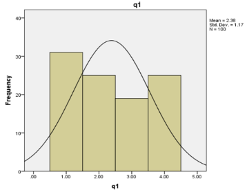 graph shows Question 1 evaluation using SPSS