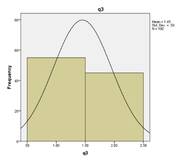 graph shows Question 3 evaluation using SPSS