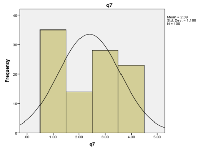 graph shows Question 7 evaluation using SPSS