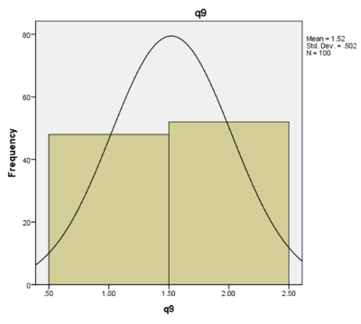 graph shows Question 9 evaluation using SPSS