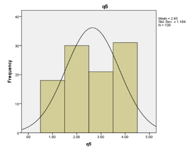 graph shows Question 5 evaluation using SPSS