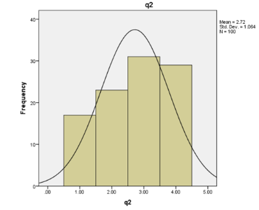 graph shows Question 2 evaluation using SPSS