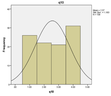 graph shows Question 10 evaluation using SPSS